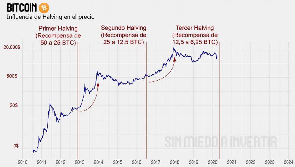 precio bitcoin halving