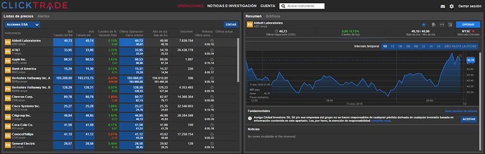 Clicktrade review y análisis completo
