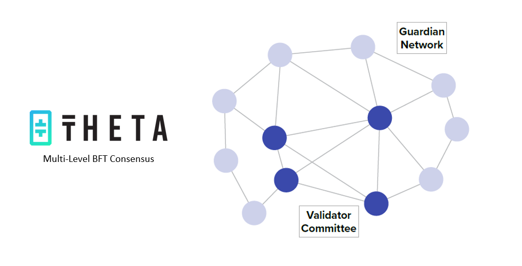 Theta Network blockchain para video streaming