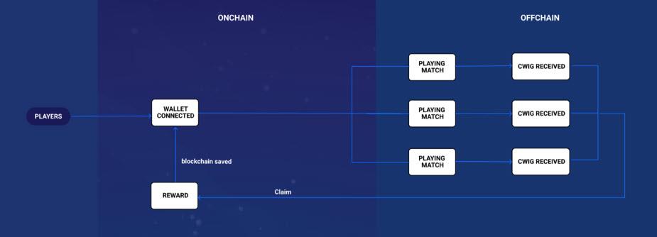 DeFi Warrior un juego para entender la Blockchain